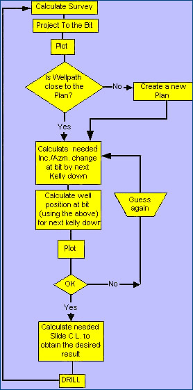 Caracteristicas del Software EasDrill para Perforación Direccional